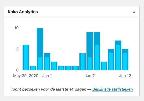 Dashboard widget van Koko Analytics